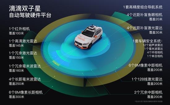 滴滴发布全新自动驾驶硬件平台滴滴双子星传感器增至50个