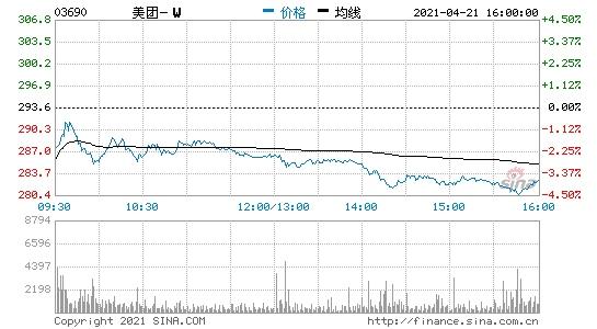 香港恒生指数收跌1.76%港股美团收跌近4%