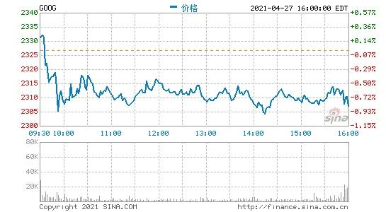 谷歌宣布回购500亿美元股票盘后股价涨超4%