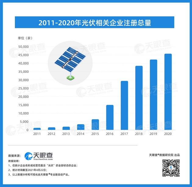 中国光伏产业领先世界我国今年上半年新增光伏相关企业同比增长71%